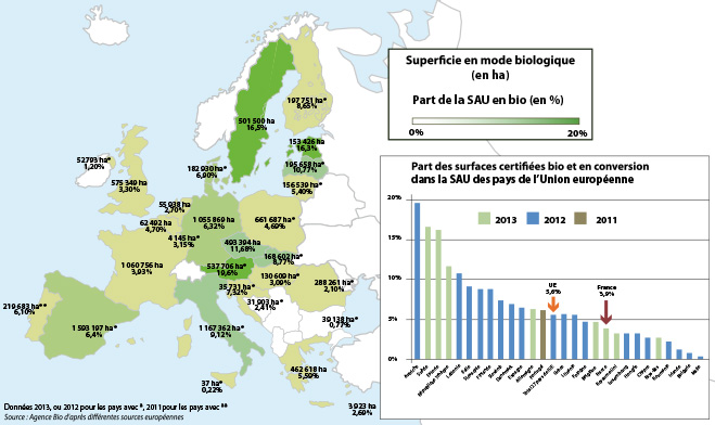 La France a plus de surfaces agricoles bios que l'Allemagne