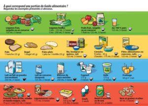 Le Guide alimentaire canadien pour manger sainement et être en bonne santé