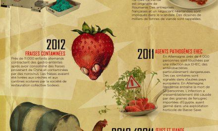 Peut-on se réjouir des scandales alimentaires ?