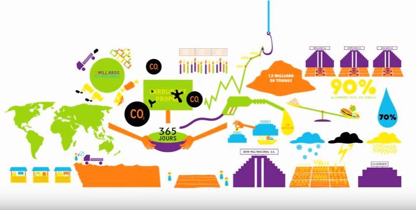 Plongez au cœur  de l'alimentation mondiale (Vidéo)